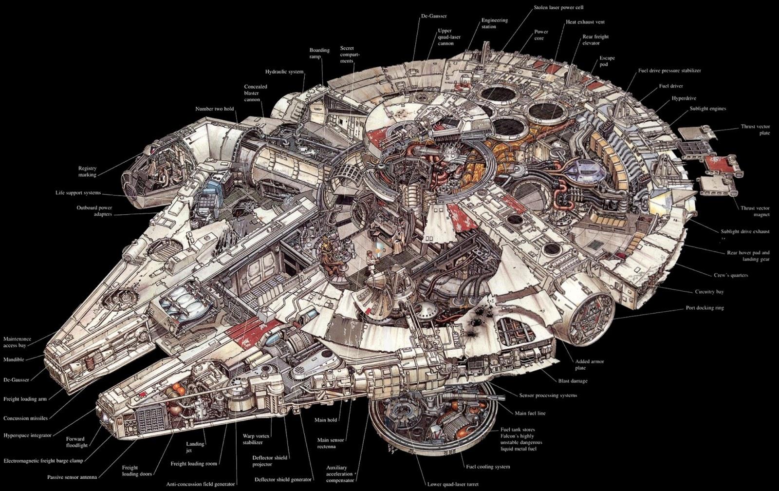 http://1.bp.blogspot.com/-vENg5nf47OM/UPHn95HHa6I/AAAAAAAACi0/rt7lrrHQoT4/s1600/millennium-falcon-crross-section.jpg