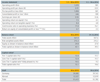 Coba, Q2, 2015, key figures, report