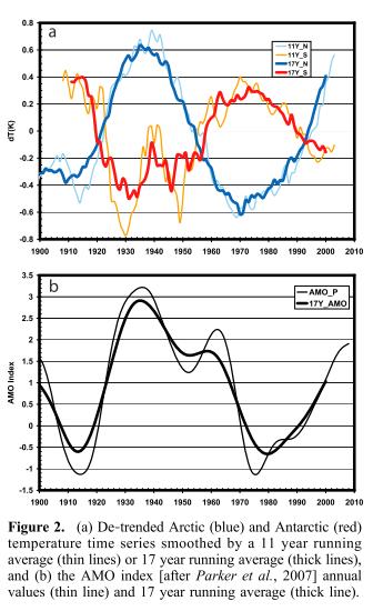 cycle de la bascule polaire et amo Chylek 2010 (  P. Chylek et al, )