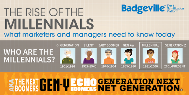 The Rise Of The Millennials What Marketers And Managers Need To ...