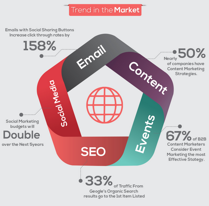 web marketing trends for 2014