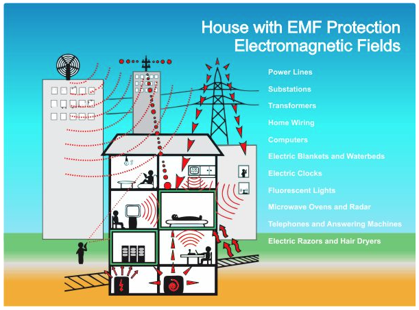 the electromagnetic field emf effects of This heating effect varies with the power and the frequency of the electromagnetic energy a measure of the heating effect is the specific absorption rate or sar, which has units of watts per kilogram (w/kg.