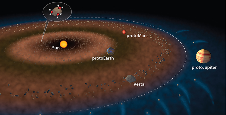 """In this illustration of the early solar system, the dashed white line represents the snow line—the transition from the hotter inner solar system, where water ice is not stable (brown) to the outer Solar system, where water ice is stable (blue). Two possible ways that the inner solar system received water are: water molecules sticking to dust grains inside the """"snow line"""" (as shown in the inset) and carbonaceous chondrite material flung into the inner solar system by the effect of gravity from protoJupiter. With either scenario, water must accrete to the inner planets within the first ca. 10 million years of solar system formation. Credit: Jack Cook, Woods Hole Oceanographic Institution"""
