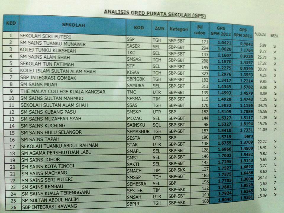 Senarai Ranking Sekolah Terbaik Spm 2012