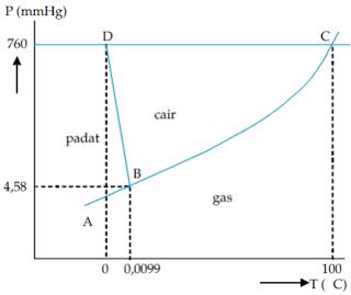 A diagram p t dewita triani putri titiktriplelarutansifatkoligatif ccuart Images