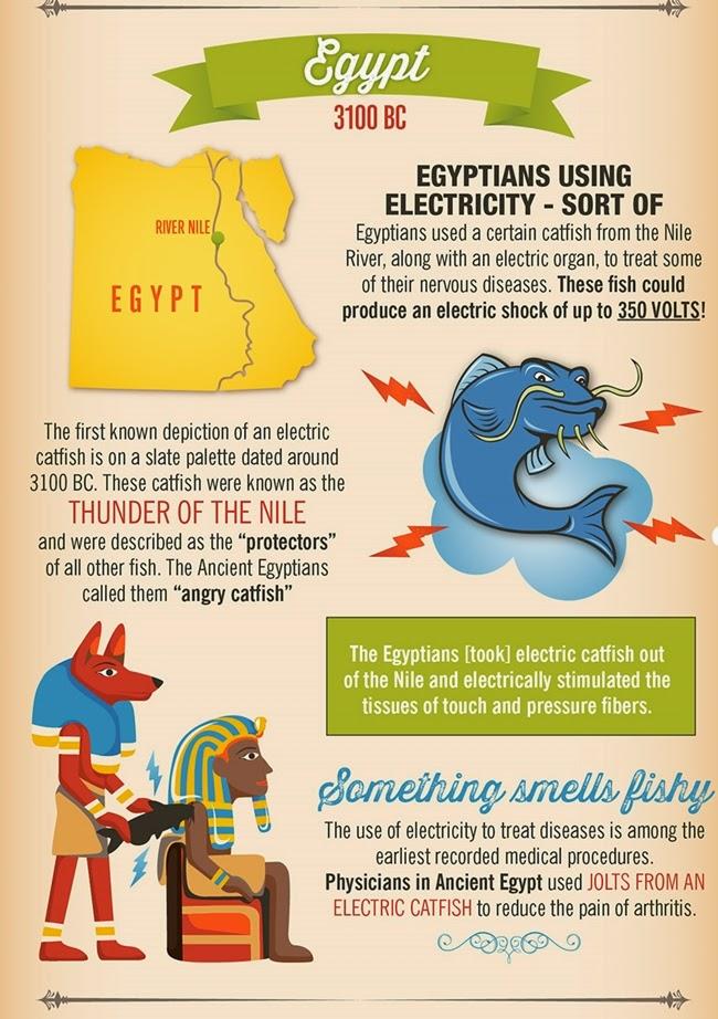 Teknoloji Köşesi: Antik çağda Elektrik – Mısır