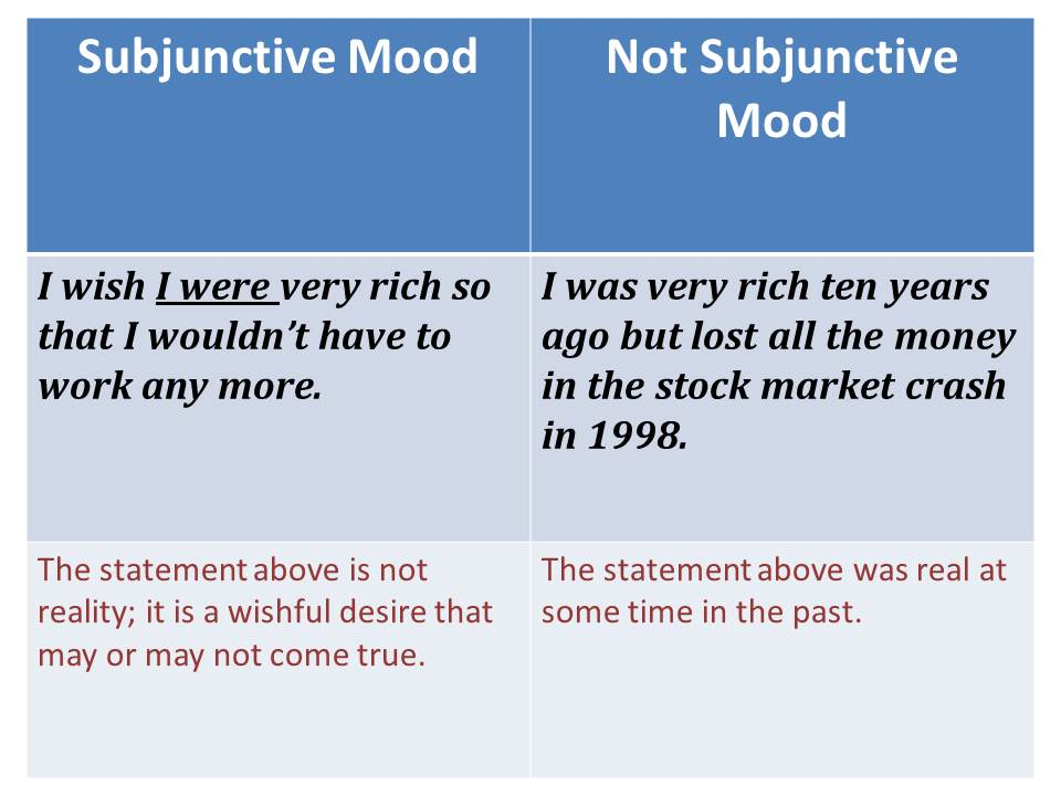 moods sentence and factual tense forms Factual, but probable, unlikely, hoped for, or feared these are the clauses that  now, you try create your own sentences showing the mood of the verb indicative imperative.