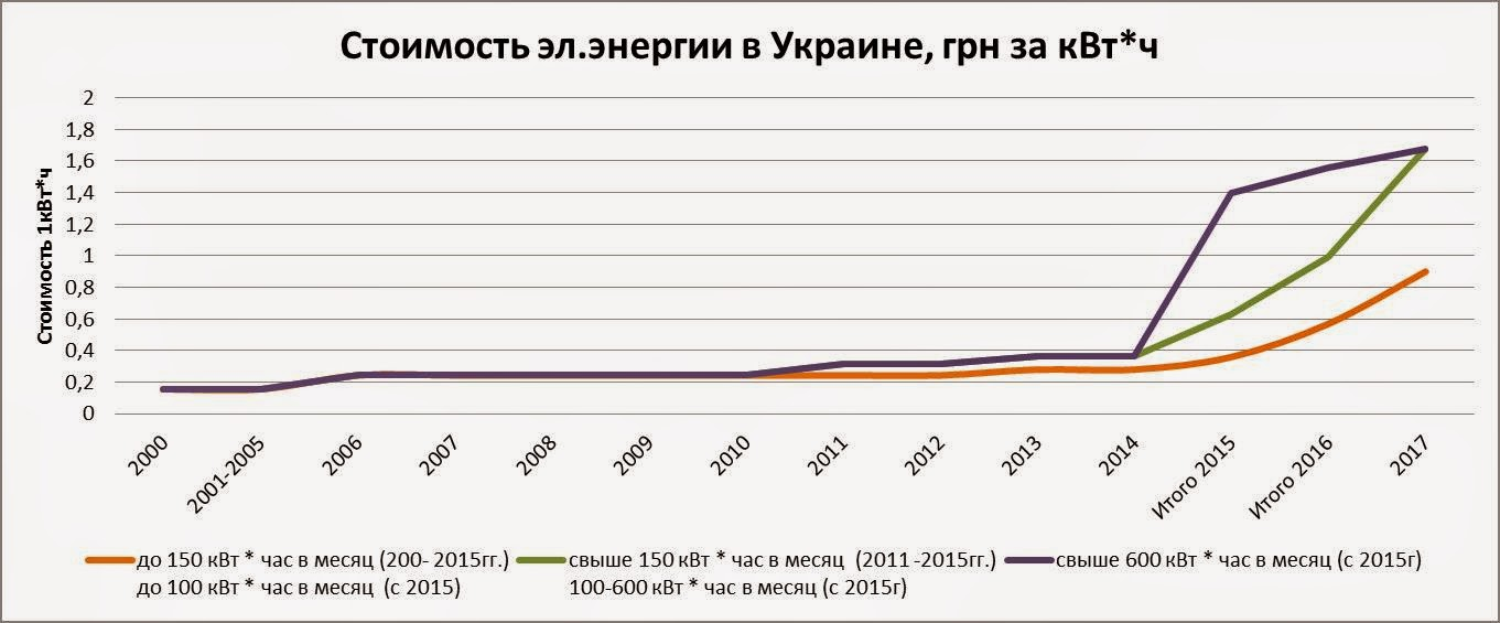 Рис1.- Стоимость эл.энергии в Украине