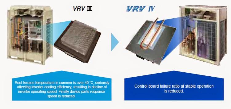 Giải nhiệt bo mạch VRV IV