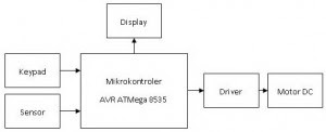 Block Diagram of Line Follower Robot with AVR ATMega 8535