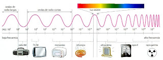 espectro luminoso luz led
