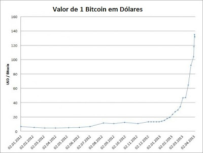 Evolution of the value of Bitcoins, Investing Money