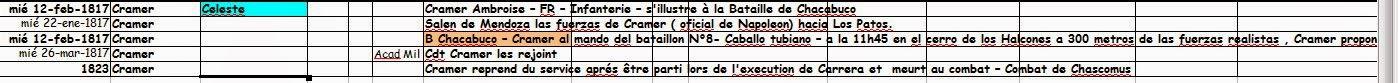 Chronologie Ambroise CRAMER