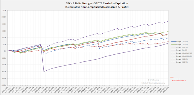 Short Options Strangle Equity Curves SPX 59 DTE 8 Delta Risk:Reward Exits
