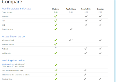 Compare SkyDrive