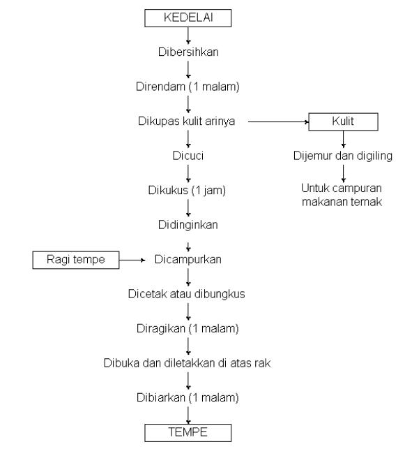 Life skill cara membuat tempe diagram alir pembuatan download ebook cara membuat tempe di sini ccuart Choice Image