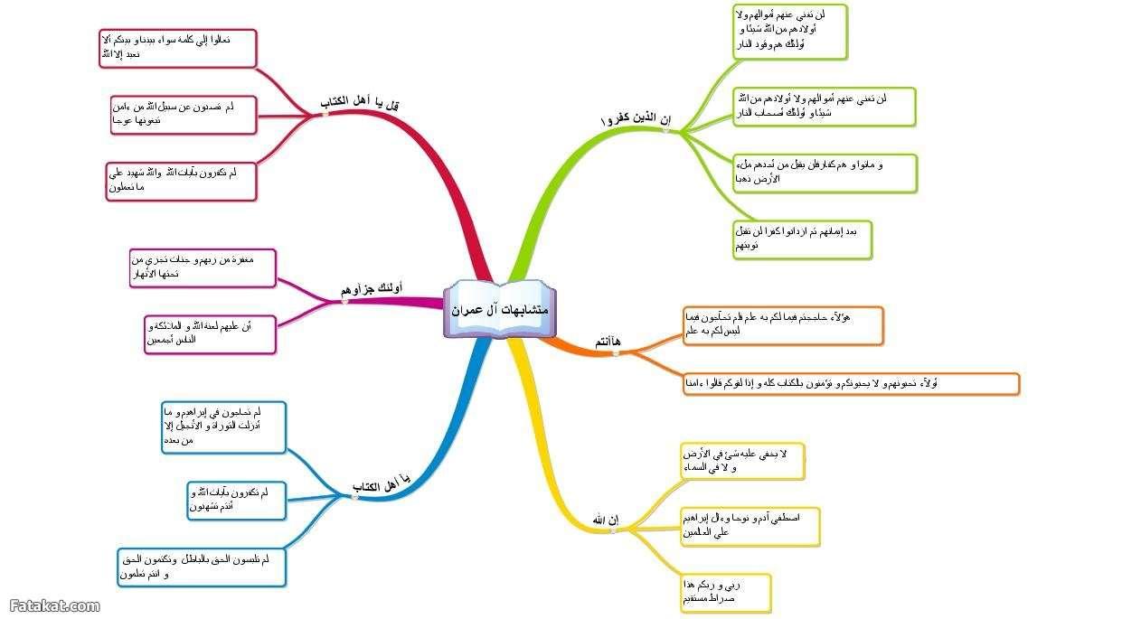 متشابهات سورة آل عمران مع نفسها