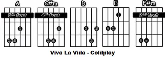 Viva La Vida acordes faciles guitarra acustica Coldplay