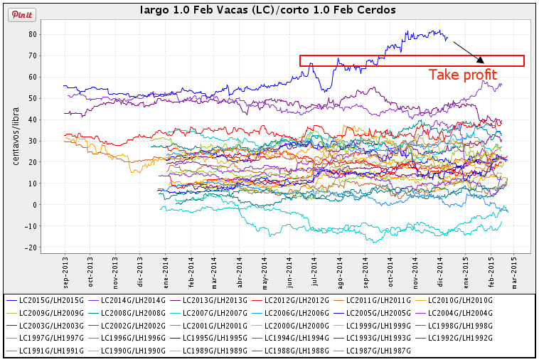 seasonal chart live cattle lean hogs scarr visual trading gráfico estacional vacas cerdos