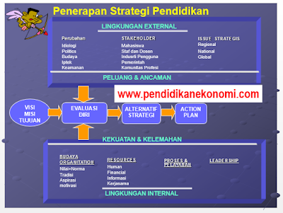 Slide Materi: Introduction Strategic Management