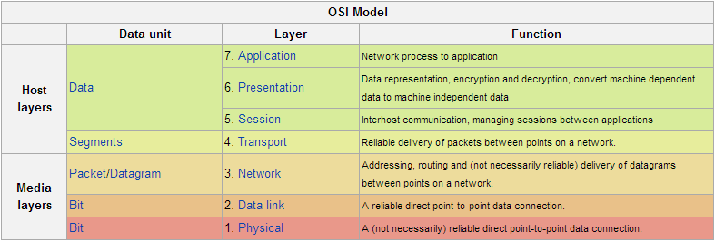 Layer 7 Application This Supports And End User Processes Communication Partners Are Identified Quality Of Service Is
