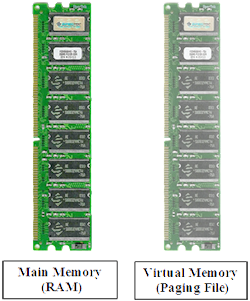 PNG Image of RAM, Virtual Memory, Main Memory