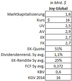Kennzahlenübersicht Joy Global