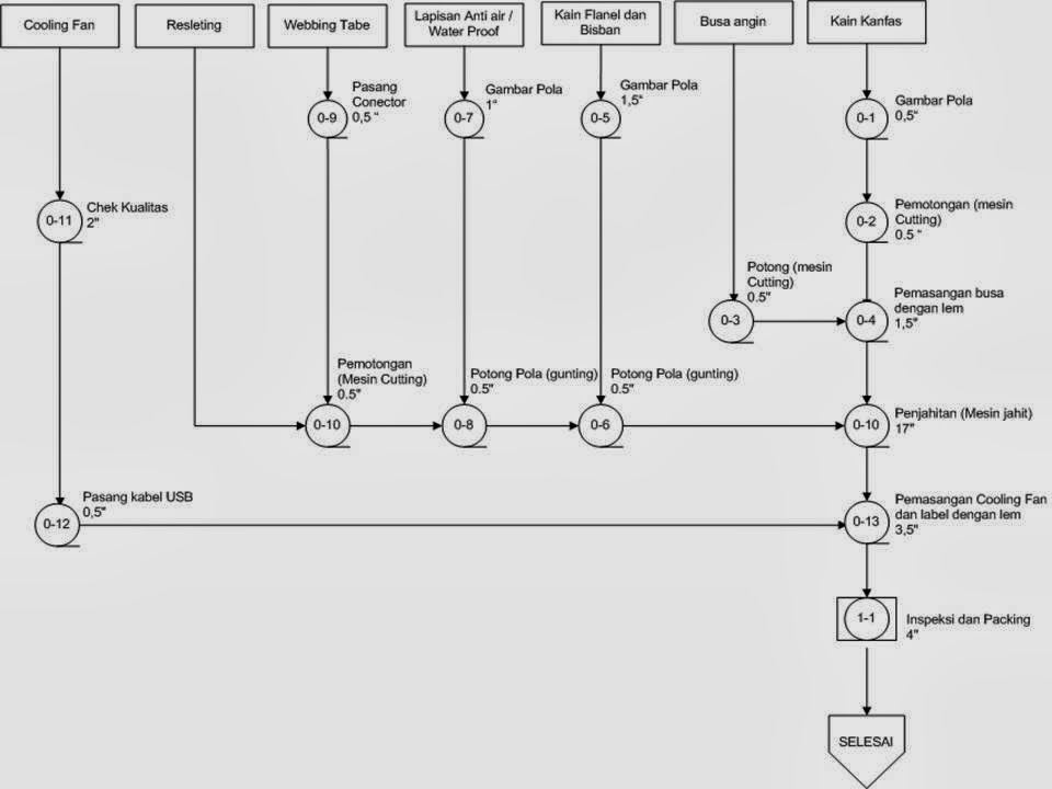 Rudini mulyaindustrial engineering umb teknik perancangan tata rudini mulyaindustrial engineering umb teknik perancangan tata letak pabrik industrial engineering ccuart Image collections