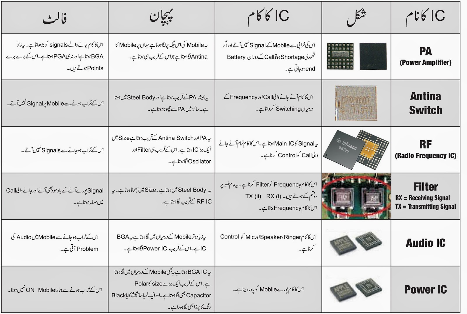 naveed software solution mobile ic detail in urdu rh itsolutionpack blogspot com Complete Circuit Diagram Battery Backup Circuit Diagram