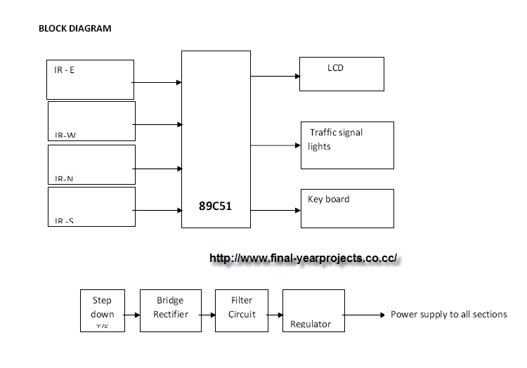 density based traffic light control system microcontroller based the report includes the block diagram circuit diagram and complete working of density based traffic light control system microcontroller programming