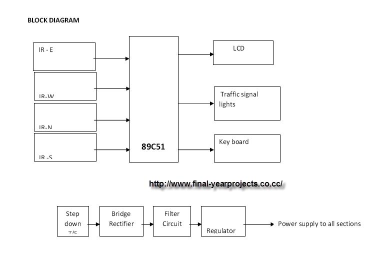 density based traffic light control system microcontroller based, block diagram