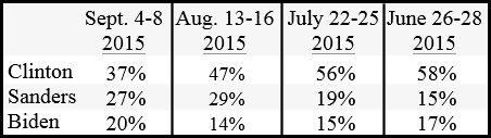 CNN - ORC poll Clinton vs Sanders
