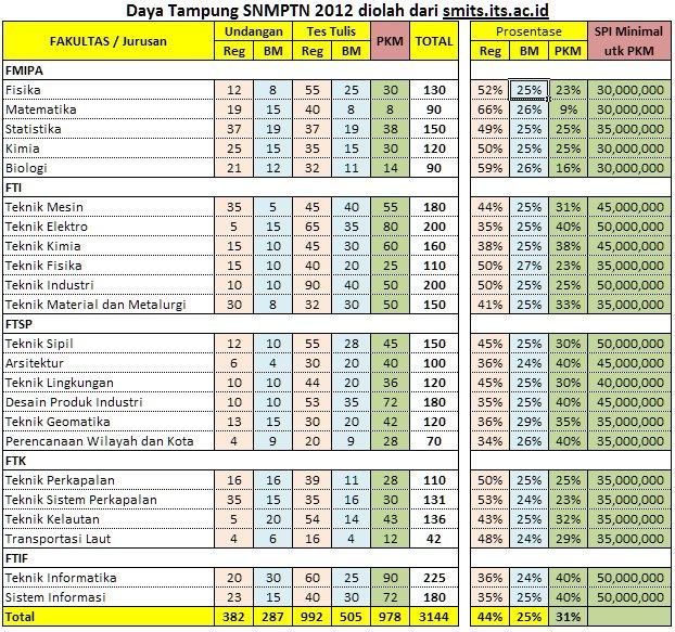 Info SNMPTN 2012 ITS