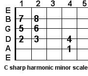 C sharp harmonic minor guitar scale
