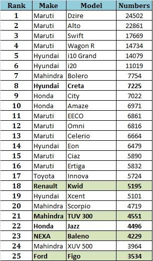Management Punditz Indian Car Sales Figures October - Audi car name list