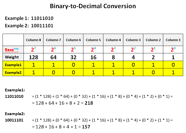 Binary converter with 239s complement
