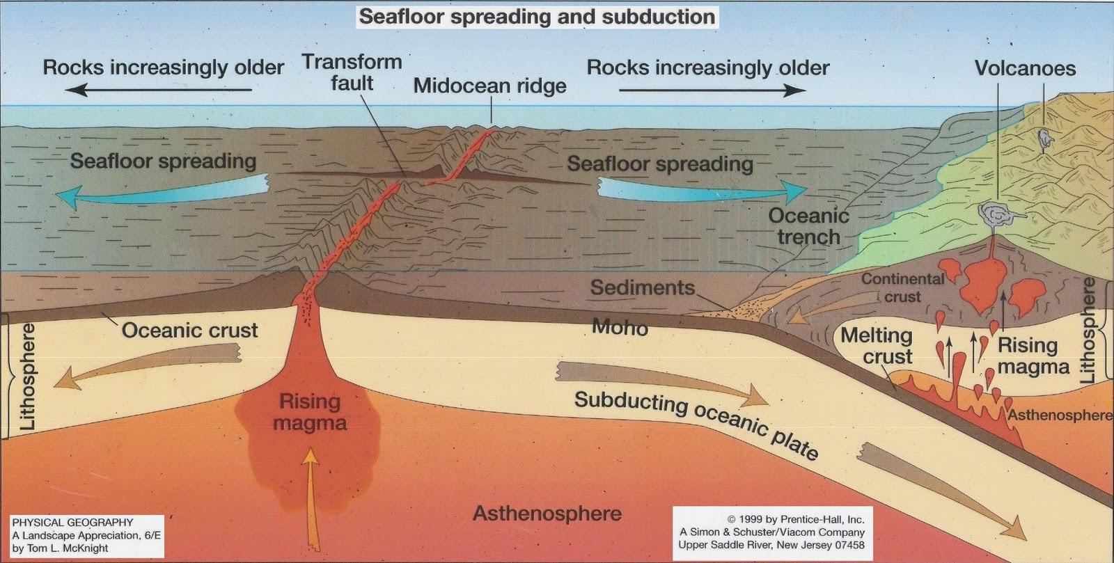 Models Of Tectonic Activities