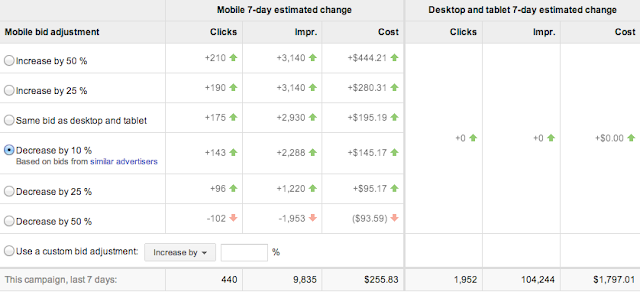 traffic estimates based on different mobile bid adjustments