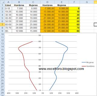Gráfico de una Pirámide poblacional en Excel.