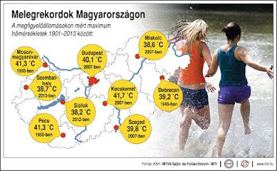extrém időjárás, kánikula, hőség, hőségriadó, melegrekord, Magyarország,