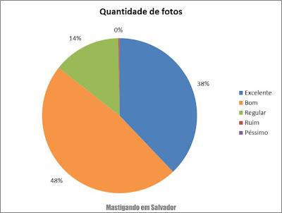 2º Pesquisa de Opinião sobre o Mastigando em Salvador: Avaliação sobre a quantidade de fotos