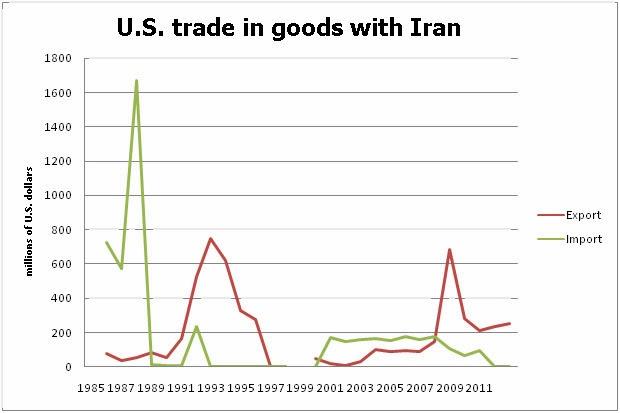 Kerjasama Dagang Syiah Iran-Amerika [Goresan Pena Tanya Syiah Part 1]