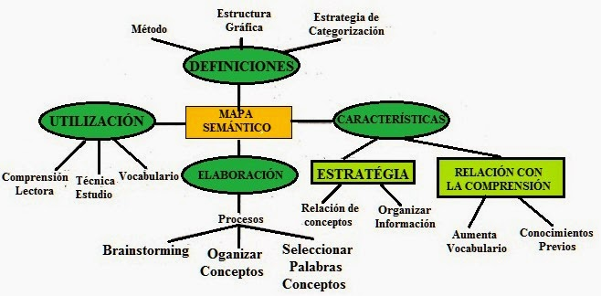 CREACIN DE MAPA SEMNTICO CON MINDOMO  APRENDIZAJE VISUAL VIRTUAL