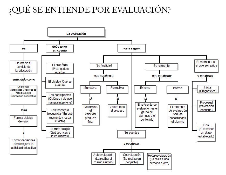 La evaluacion por competencias en el tercer grado de for Que se entiende por arquitectura