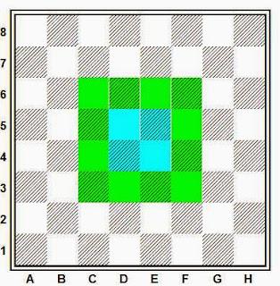 Pequeño centro y gran centro en ajedrez
