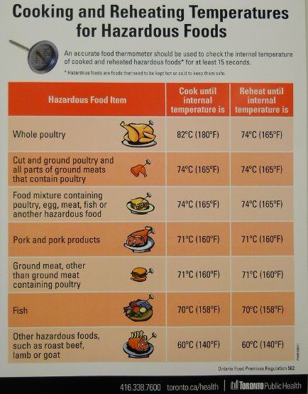Food Safety Meat Room Temperature