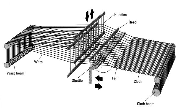 Knitting Fabric Process : Weaving and knitting apparel merchandising solution