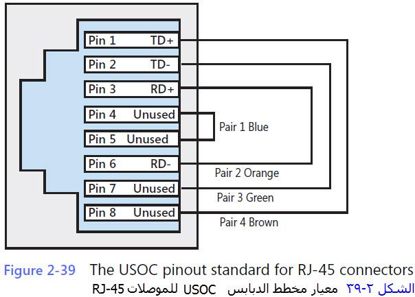 مدونة علوم الحاسوب الالكترونية إجراء التوصيلات conections