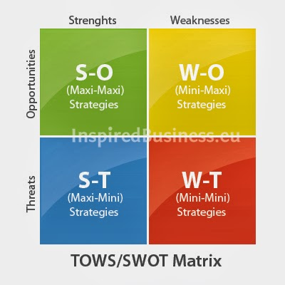 the one stop therapy shop strategic plan swott analysis essay Physical / massage therapy business plan – swot analysis physical / massage therapy business plan the business close shop one of our major goals of.