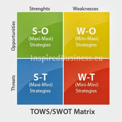 toyota competitve strategy essay